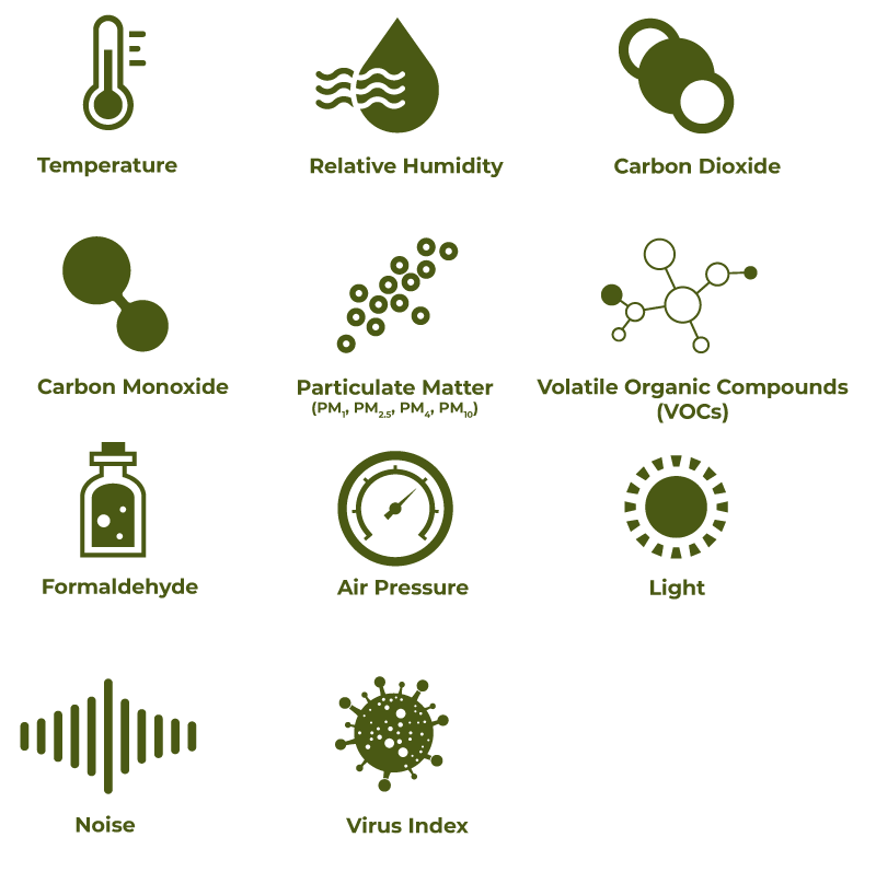 Graphic showing the different aspects of air quality management, which include temperature, relative humidity, carbon dioxide, carbon monoxide, particular matter PM1 PM2.5 PM4 PM10, Volatile Organic Compounds VOCs, Formaldehyde, Air Pressure, Light, Noise & Virus Index